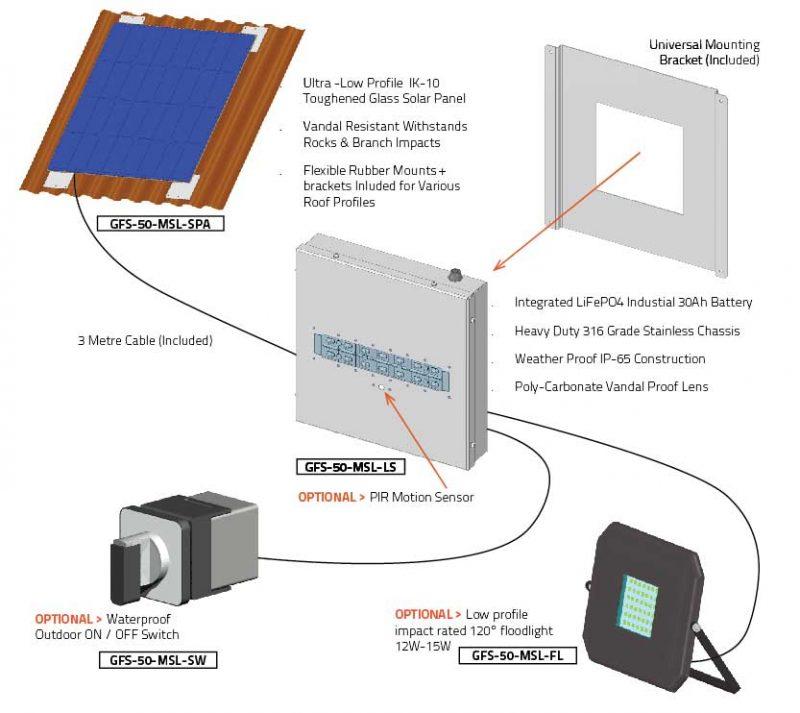 solar shelter light kit